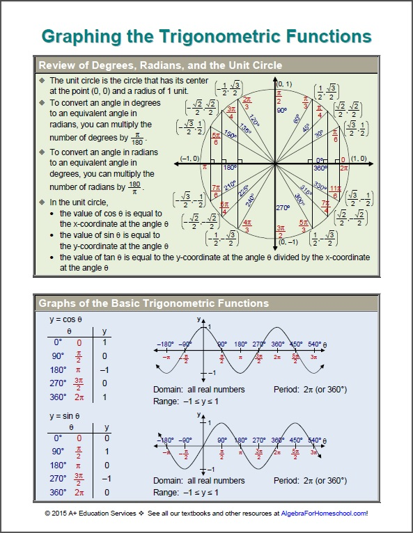 Graphing the Trigonometric Functions